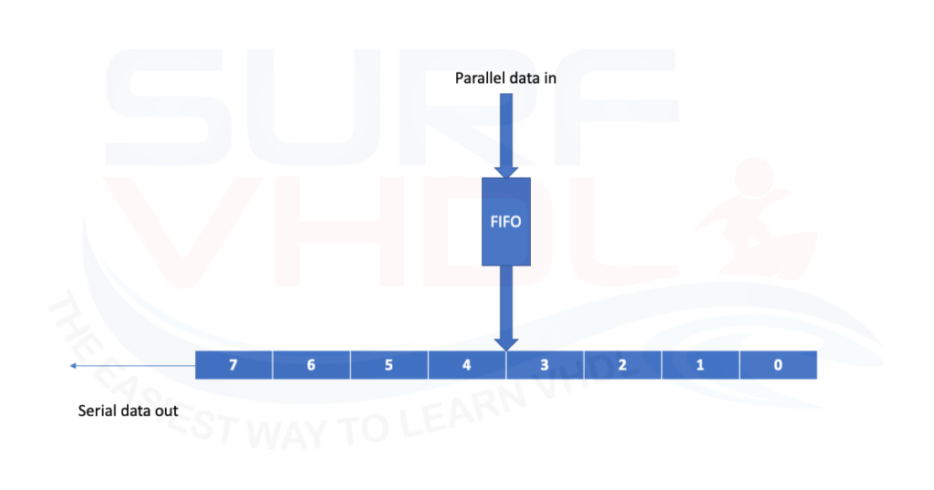 How to implement a Parallel to Serial converter - Surf-VHDL
