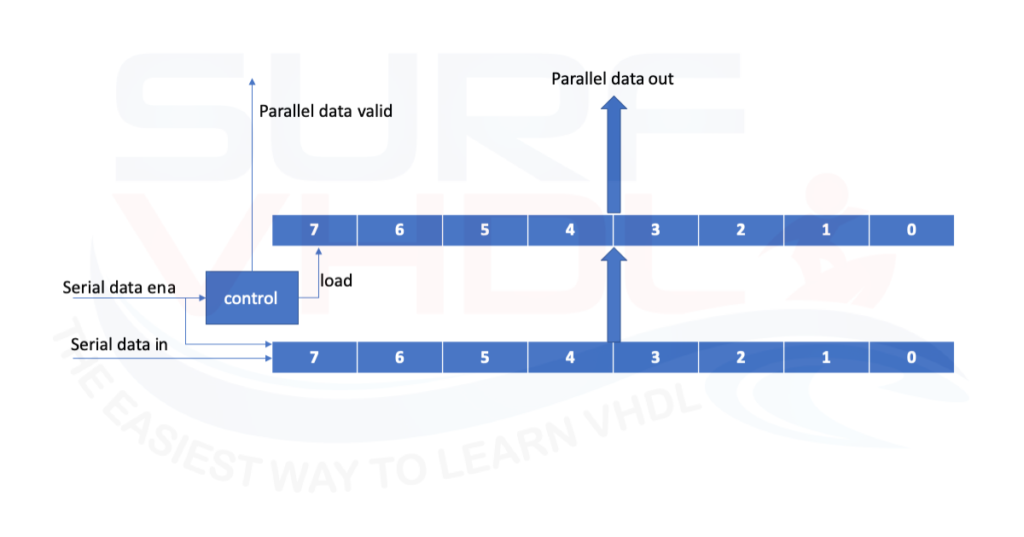 How to implement a Serial to Parallel converter - Surf-VHDL
